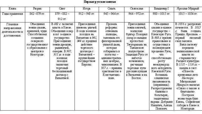Таблица «Организация